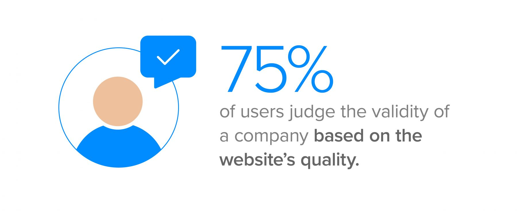 75% of users judge the validity of a company based on the website's quality.