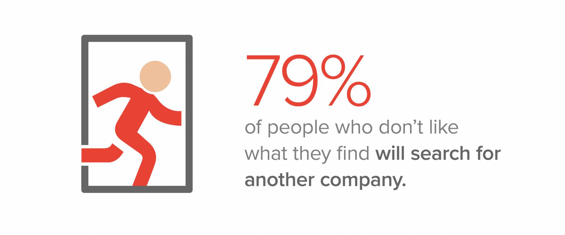 79% of people who don't like what they find will search for another company.