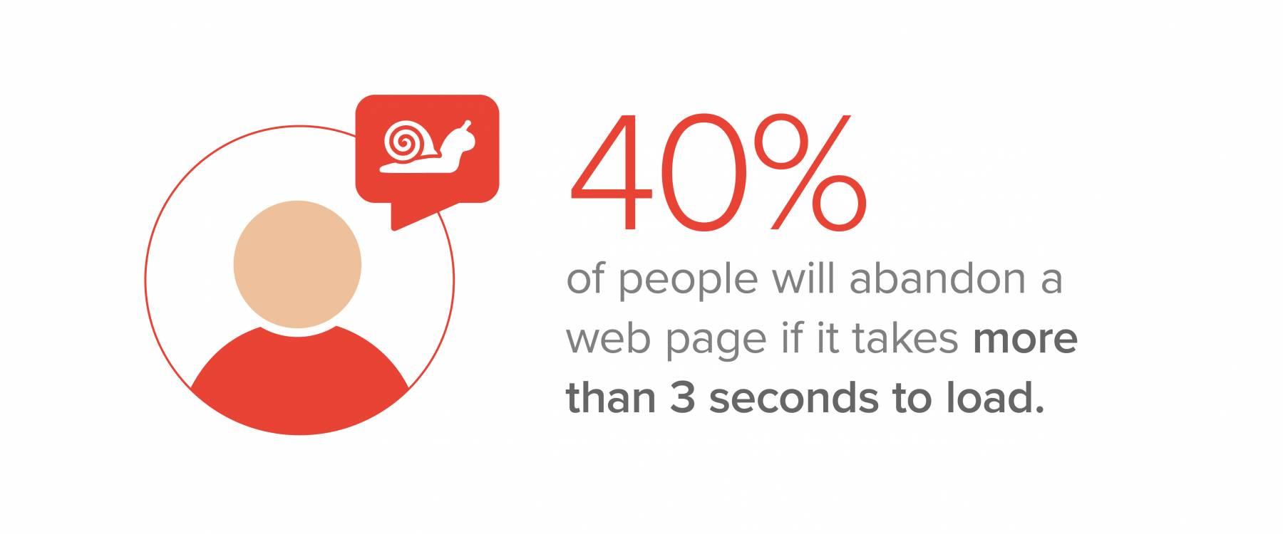 40% of people will abandon a web page if it takes more than 3 seconds to load.