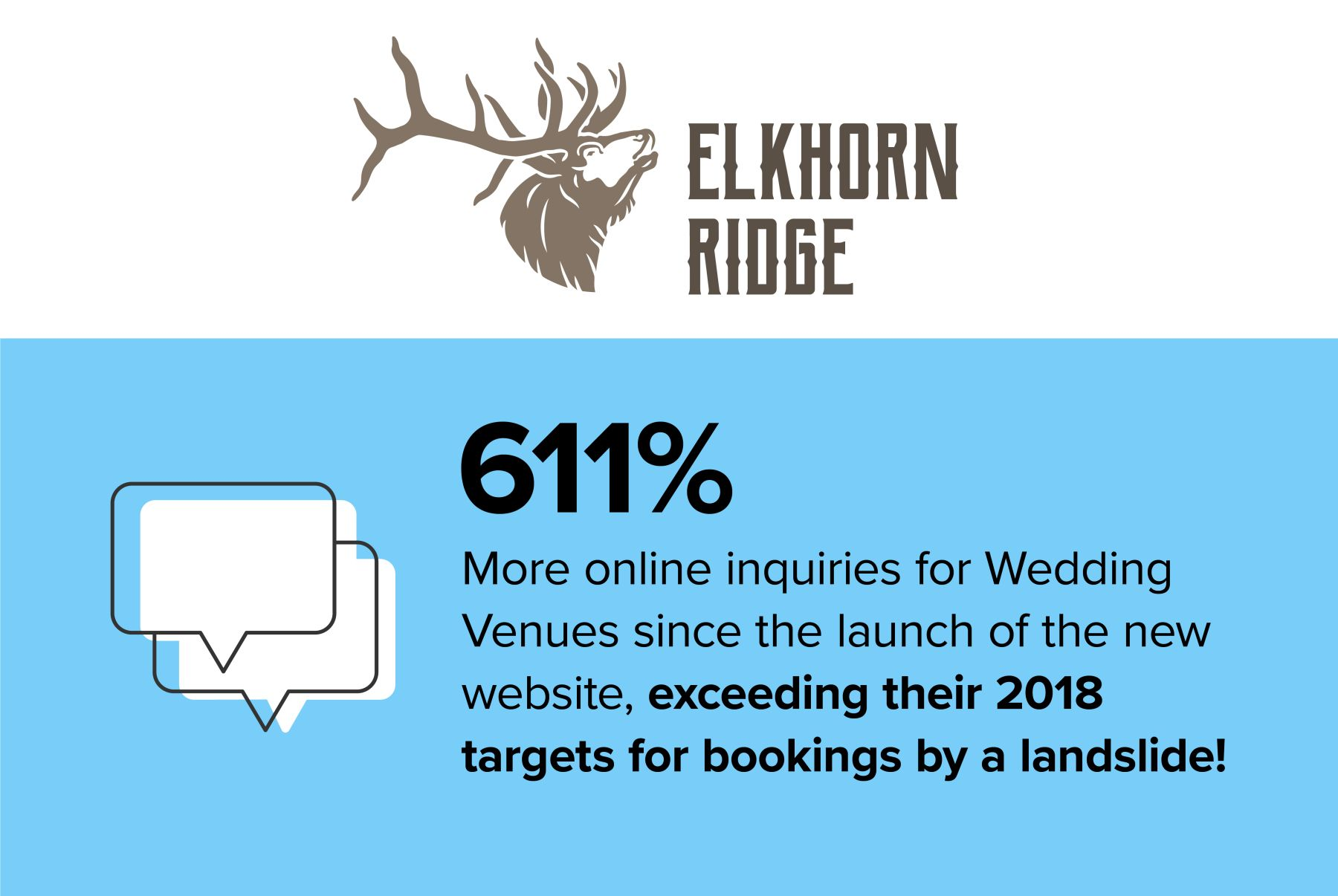 Elkhorn Ridge celebrates achieving 611% more online inquiries for Wedding Venues since the launch of the new website, exceeding their 2018 targets for bookings by a landslide!